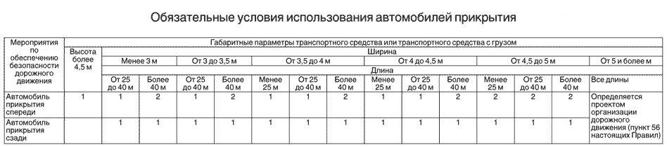 Таблица для автомобилей прикрытия
